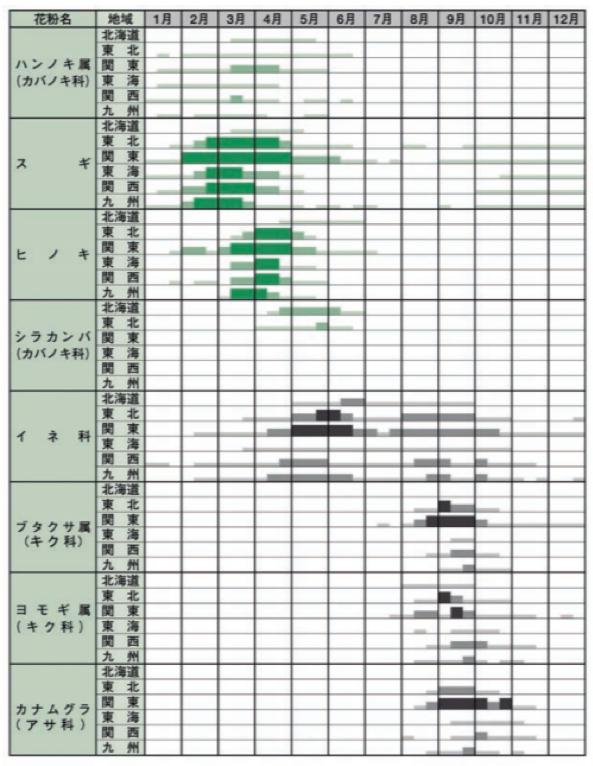 花粉 2020 カモガヤ イネ科花粉症の時期のピーク・症状・対策法 [花粉症]